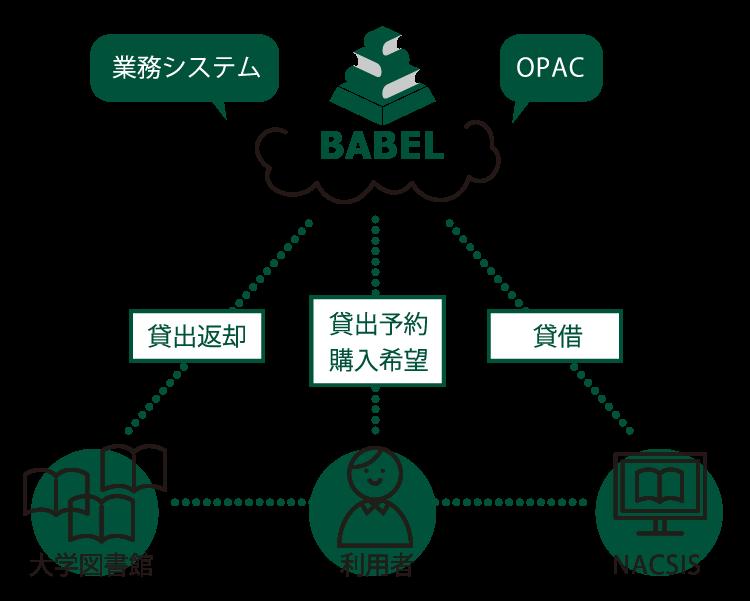 BABELは様々な規模の図書館に対応。