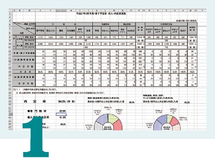 Excelのピポットテーブルを使った統計分析が可能です。