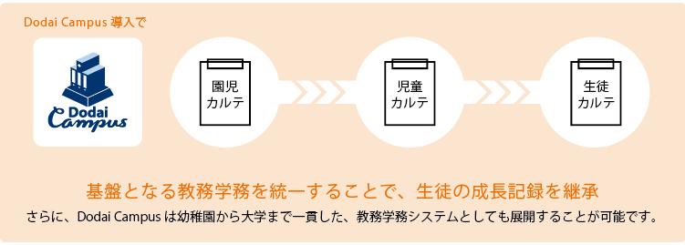 Dodai Campus導入による一環教育における教務学務システムの図