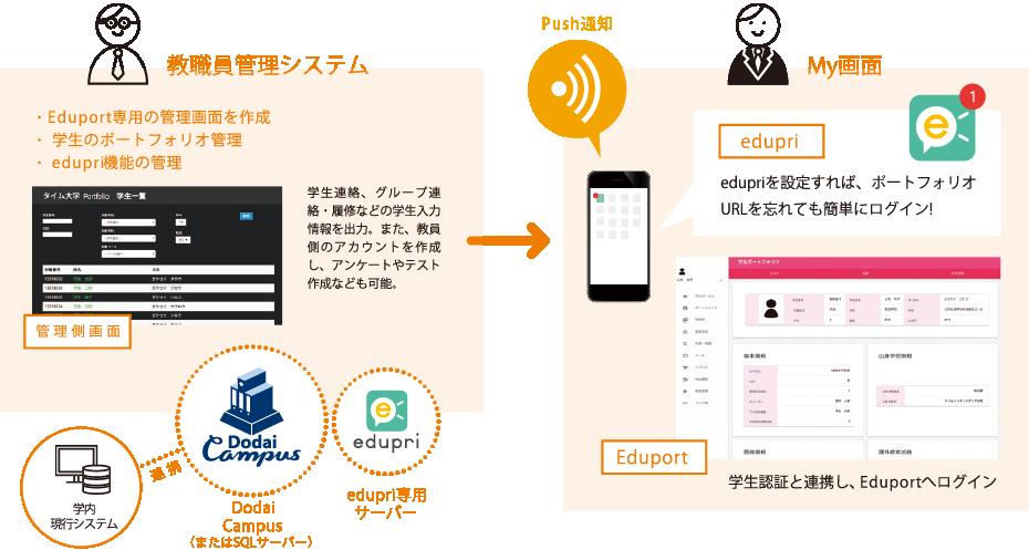 教職員管理システム(権利別権限画面)、Eduoprt(Myポータル画面)