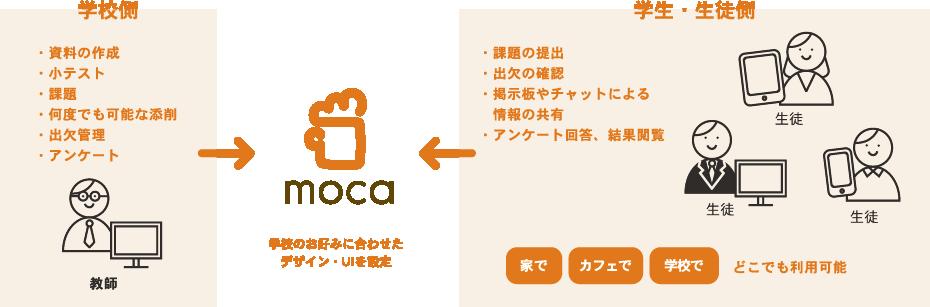 学校のお好みに合わせたデザイン・UIを設定。家でカフェで学校でどこでも利用可能。