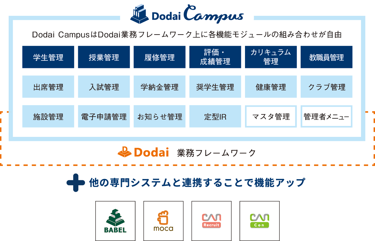 Dodai CampusはDodai業務フレームワーク上に各機能モジュールの組み合わせが自由