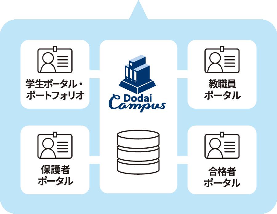 教務システムと各ポータルを一つのシステムで展開し、自動連携されます。