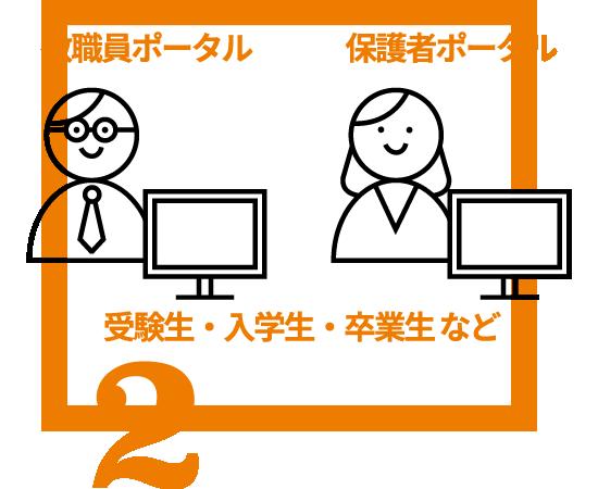 教職員、保護者、受験生・入学生・卒業生を登録すれば、各ポータルとしても対応可能です。