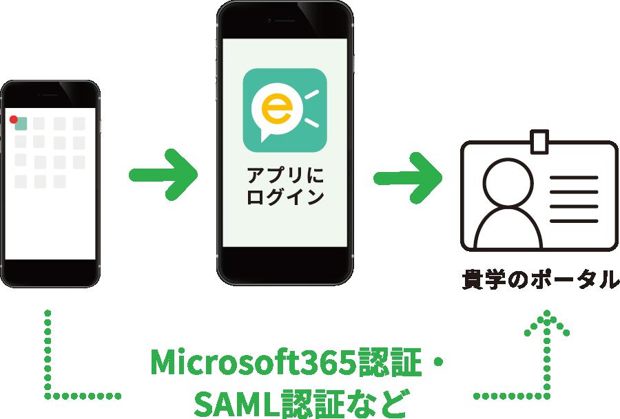 アプリのログインと貴学のポータルログインを自動認証可能