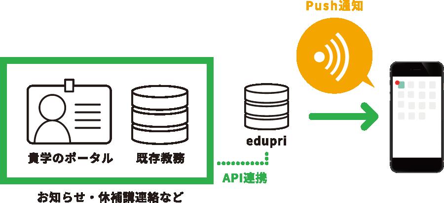 貴学のポータル、教務と連携し、個々に発生する新着情報をアプリでPush通知