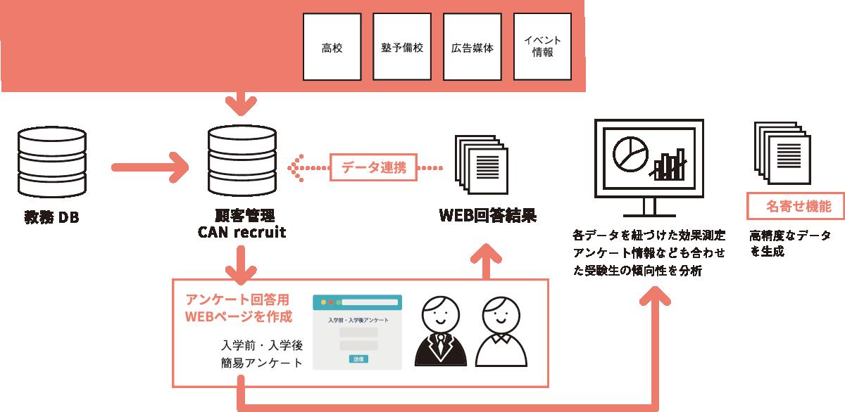 リクルーティングに関わる情報収集の管理や、教務データへの名寄せ取り込みによる志願者紐付けなどが可能