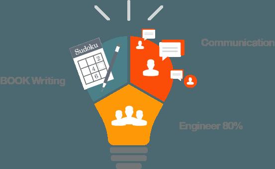 技術者集団としてのタイムインターメディア